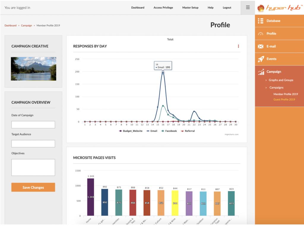 Hyper Hub Campaign Module Dashboard Graph