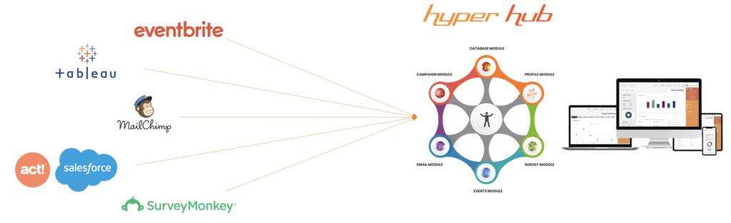 Hyper Hub All in one system graphic