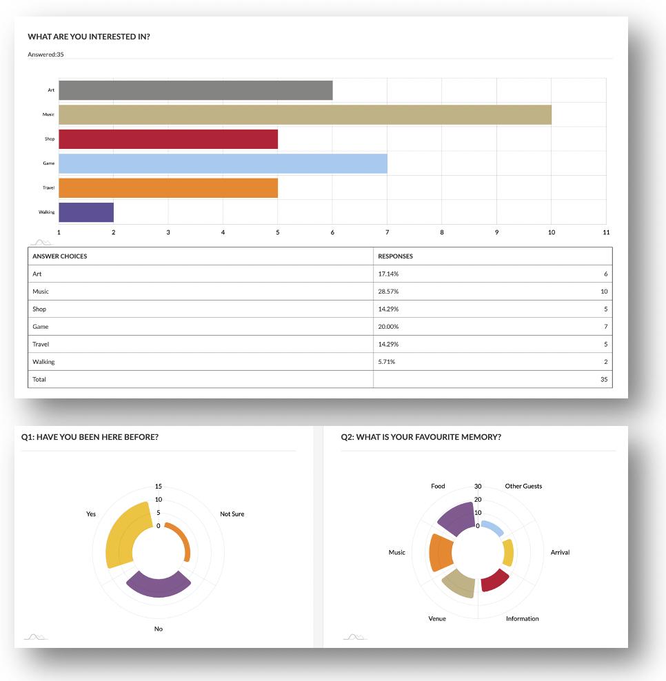 Hyper Hub Detailed Graphs