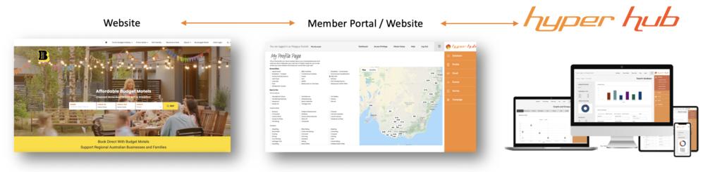 Hyper Hub Website Integration Portal