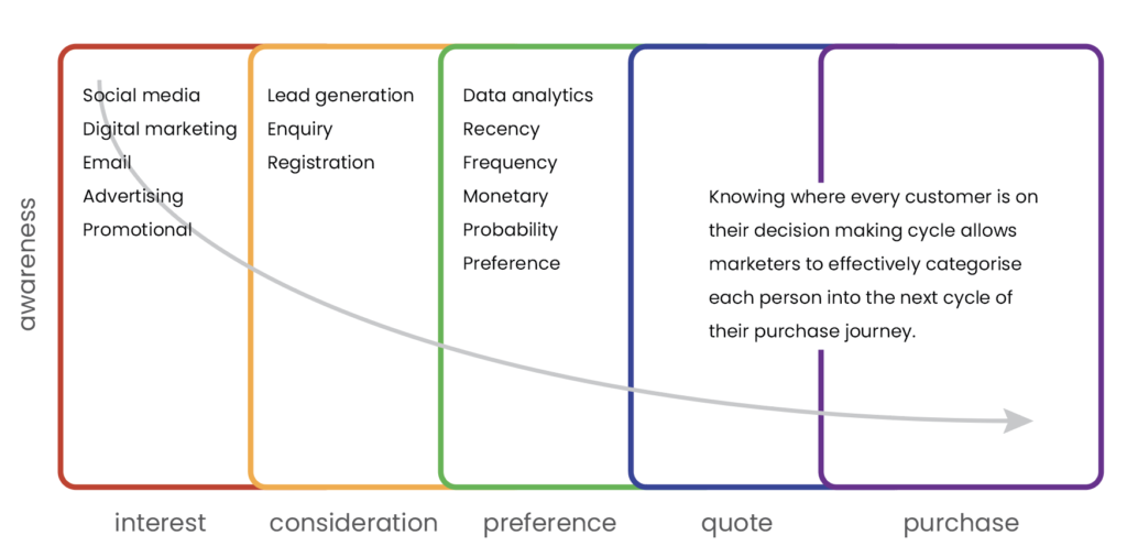 Hyper Hub Purchase Cycle