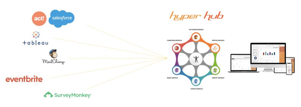 Hyper Hub In One Module