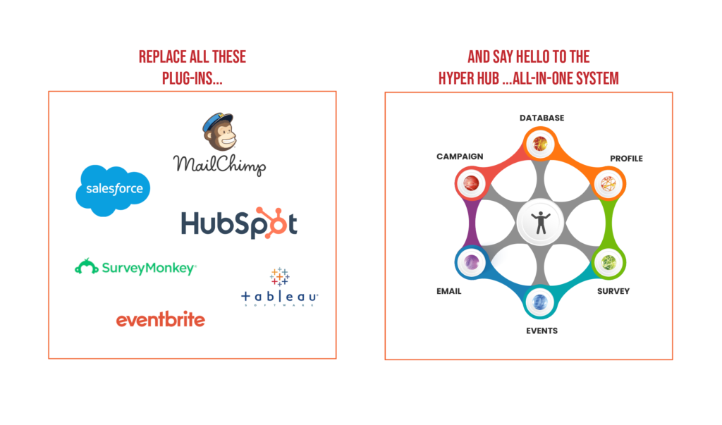 Replace MailChimp HubSpot Eventbrite Act and replace with the All-In-One Hyper Hub