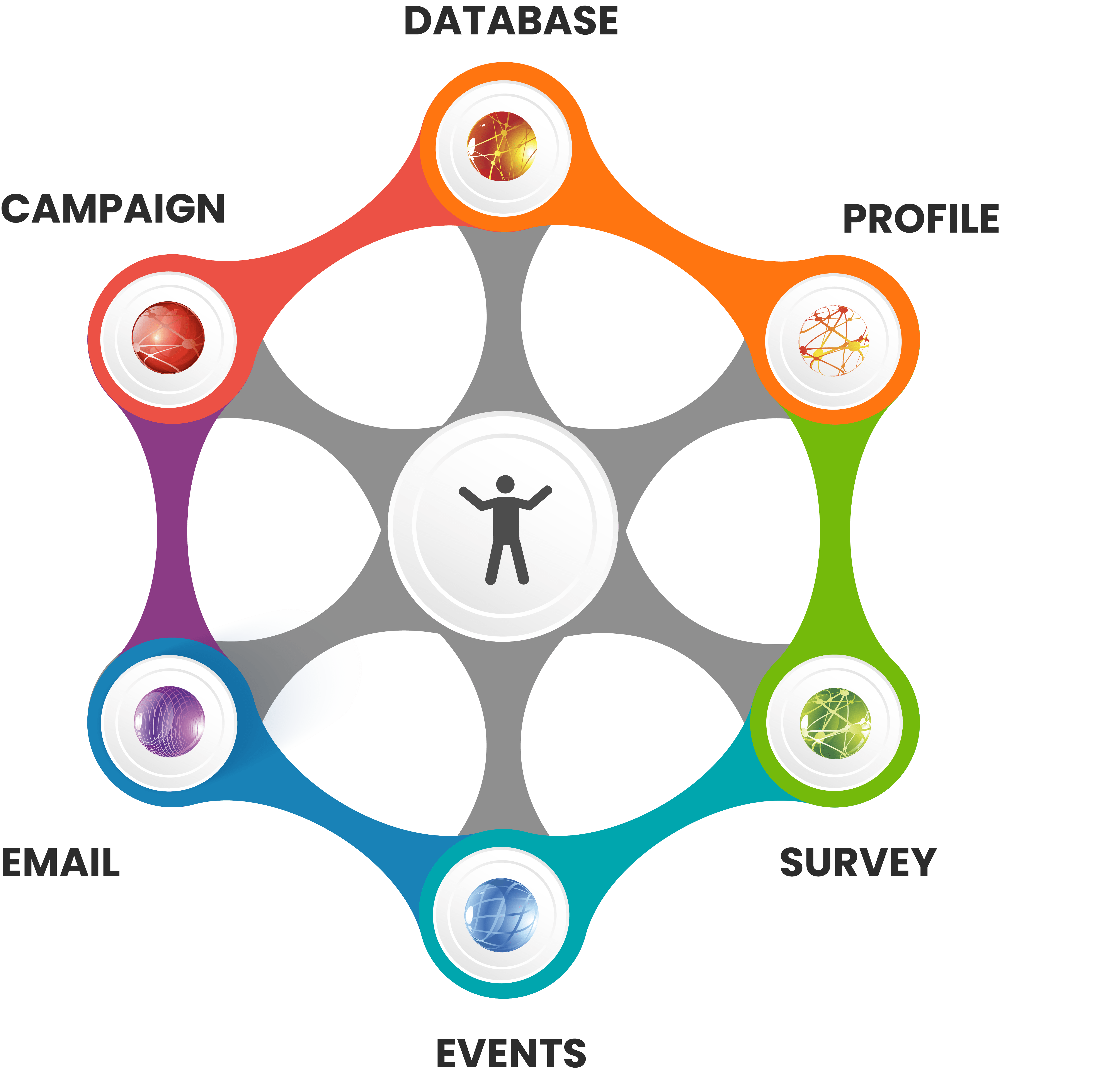 Hyper Hub Database Marketing Engagement CRM Software Platform Email, Survey, Events, Campaigns