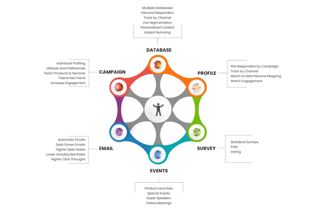 Australia's best Hyper Hub database engagement and CRM platform.